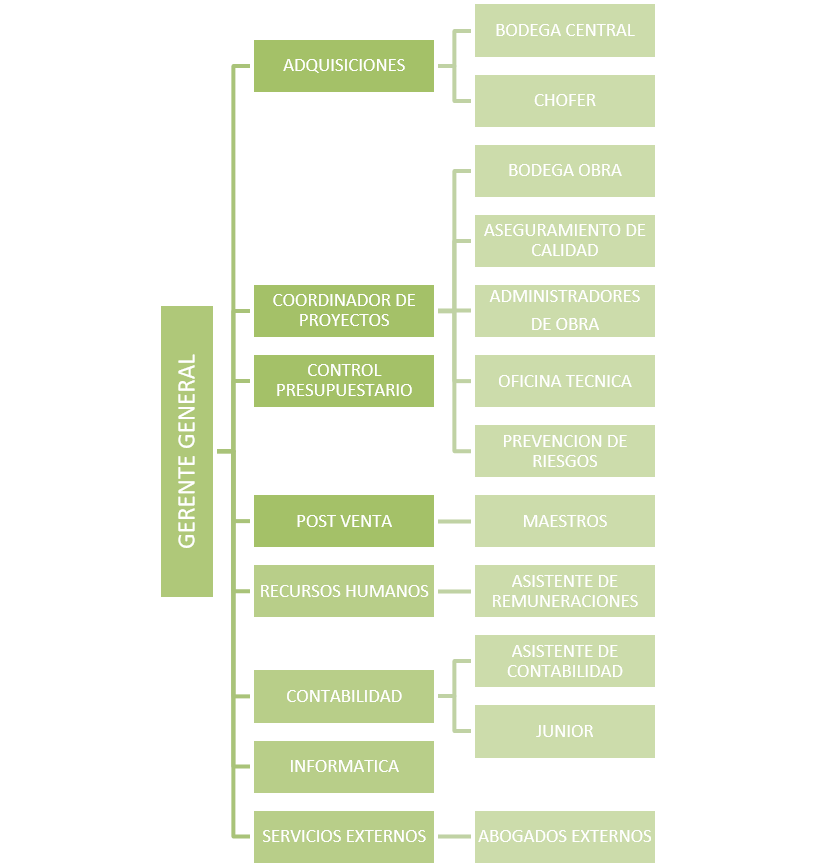 Organigrama constructora arte for Organigrama de una empresa constructora